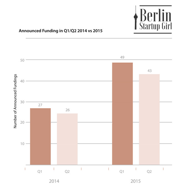 Berlin-Startup-Funding-2014-vs-2015-650x679