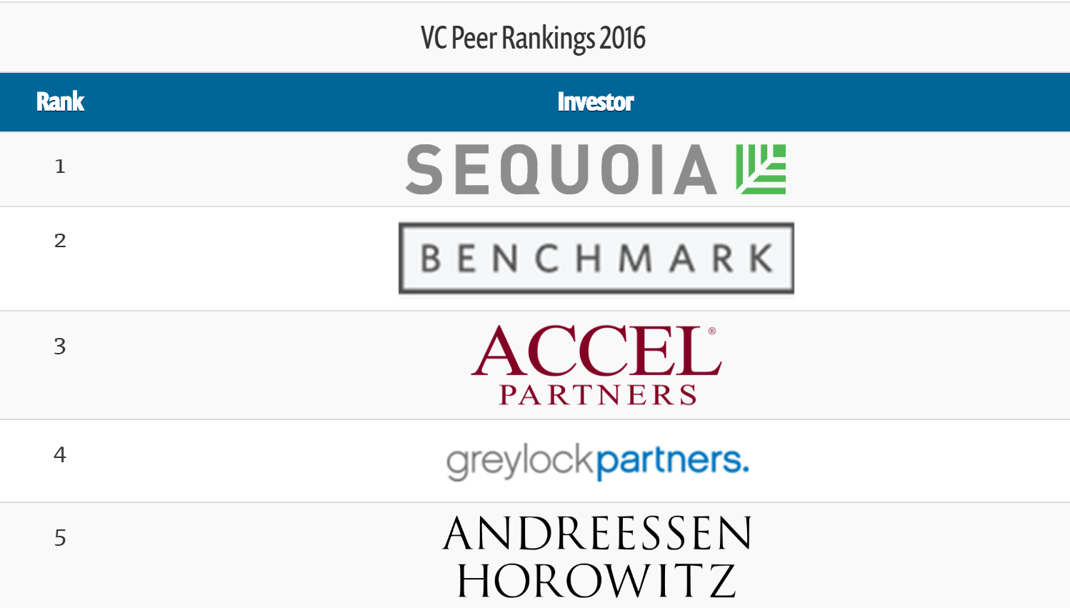 Sequoia Capital Named #1 VC