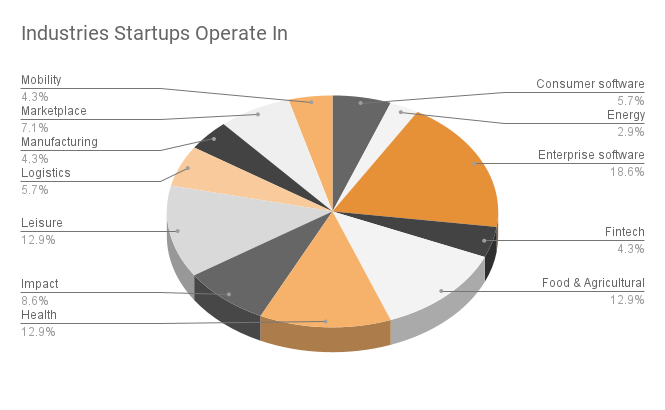 A pie chart showing startup industries